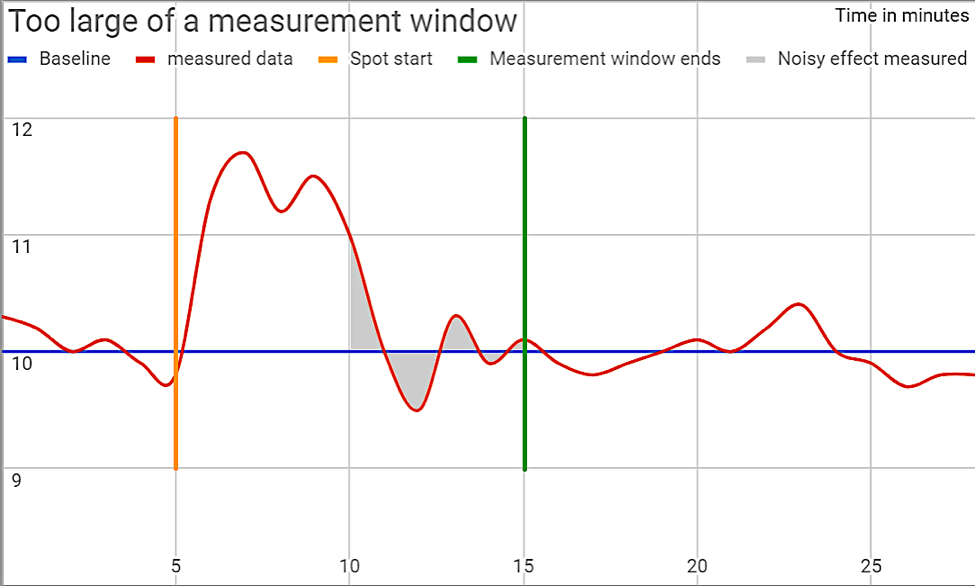 picking up regular variations in traffic or noise instead of campaign effects so we need to find the optimum measurement window for each commercial