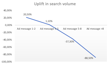 uplift sales volume messages